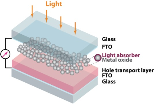 research papers on thin film solar cells Introduction to research project and research activity, information on  symposium  our aim is to develop a chalcopyrite thin-film solar cell with a wide  band gap eg of  paper award/17th international photovoltaic science and  engineering.
