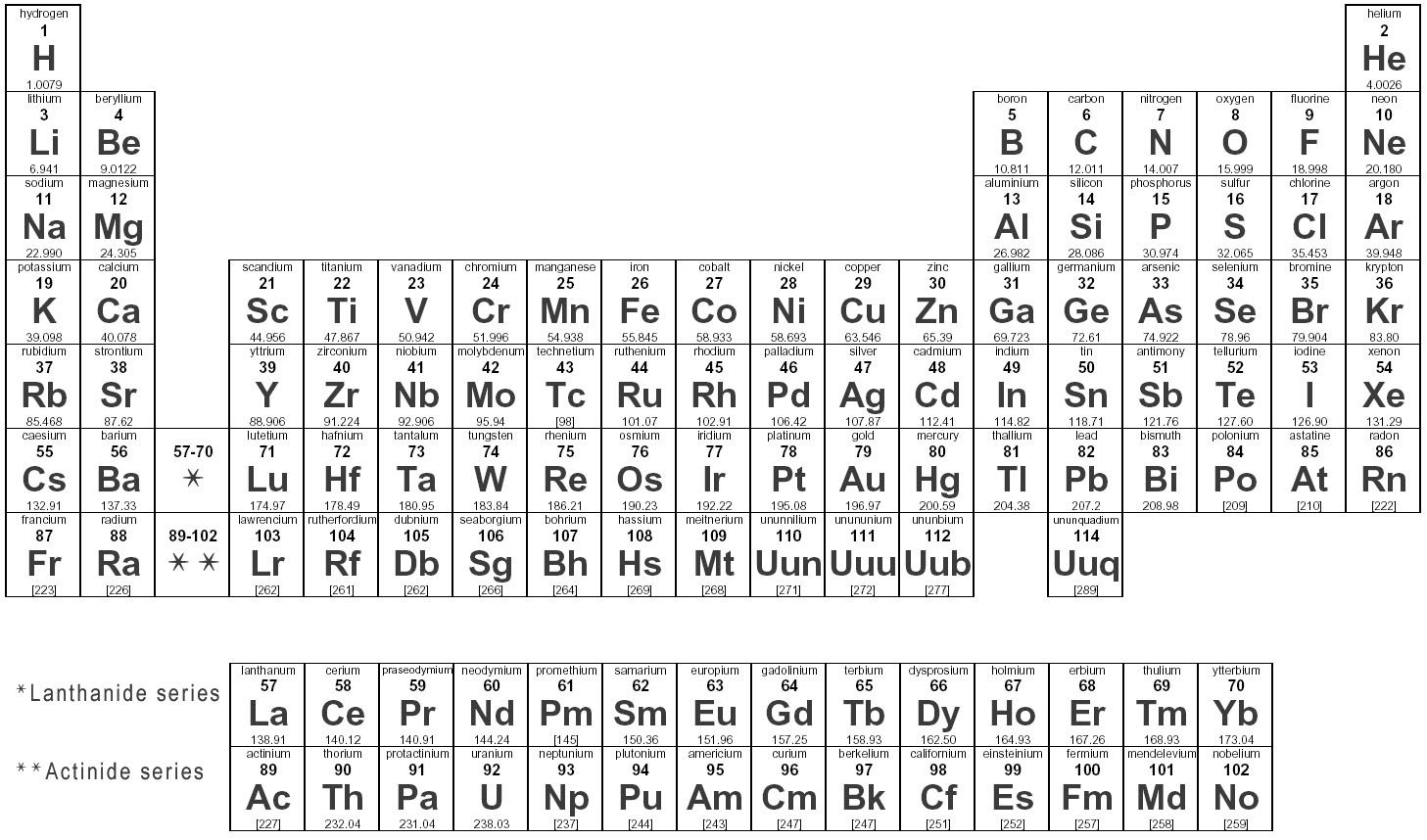 Chemistry H2a Periodic Table